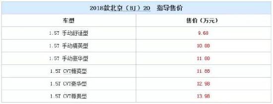 [新车]售9.68-13.98万 2018款北京(BJ)20上市